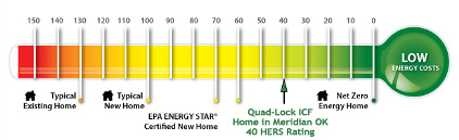 The HERS Index shows a rating of 40 for this ultra energy efficient, tornado resistant Quad-Lock ICF home in Meridian, OK